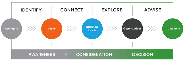 Le funnel de conversion Inbound