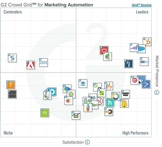 Grille d'analyse marketing automation G2Crowd