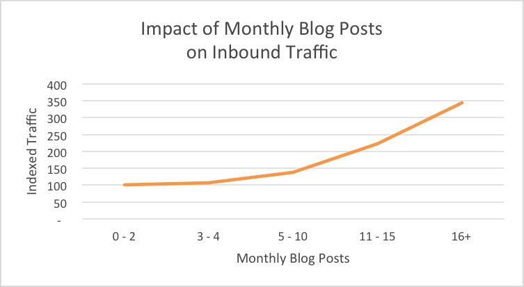 L'inbound marketing permet d'améliorer le trafic de mon site
