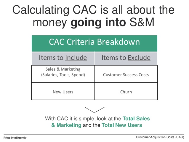 saas-cac-comment-calculer.jpg
