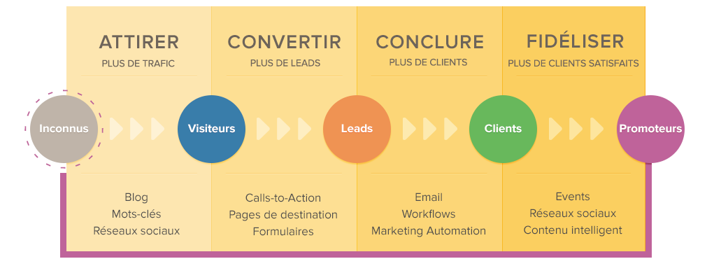 Methodologie-Inbound-Marketing.png