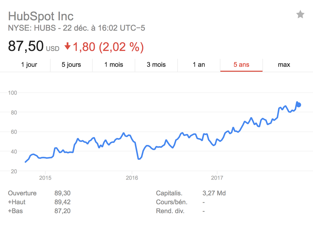 Graphique de l'évolution de l'action en bourse d'Hubspot au New York Stock Exchange