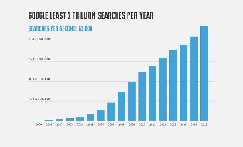 Courbe d'évolution des requêtes dans Google dans le monde