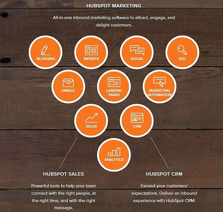 Hubspot est logiciel en SaaS destiné à réunir enfin l'équipe marketing et l'équipe sales
