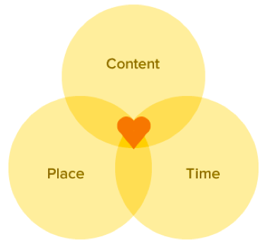 Le bon contenu, dans le bon contexte, et au bon moment !