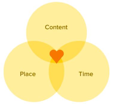 Le smart content permet d'éduquer plus efficacement ses clients, prospects ou leads