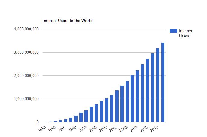 courbe d'utilisateurs d'internet dans le monde