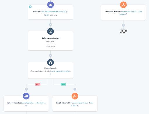 Le marketing automation permet d'automatiser vos emails marketing