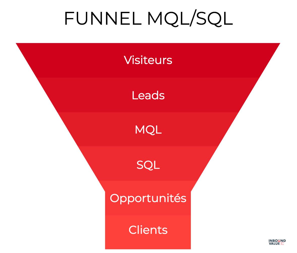 Mettre en place un funnel MQL/SQL est obligatoire