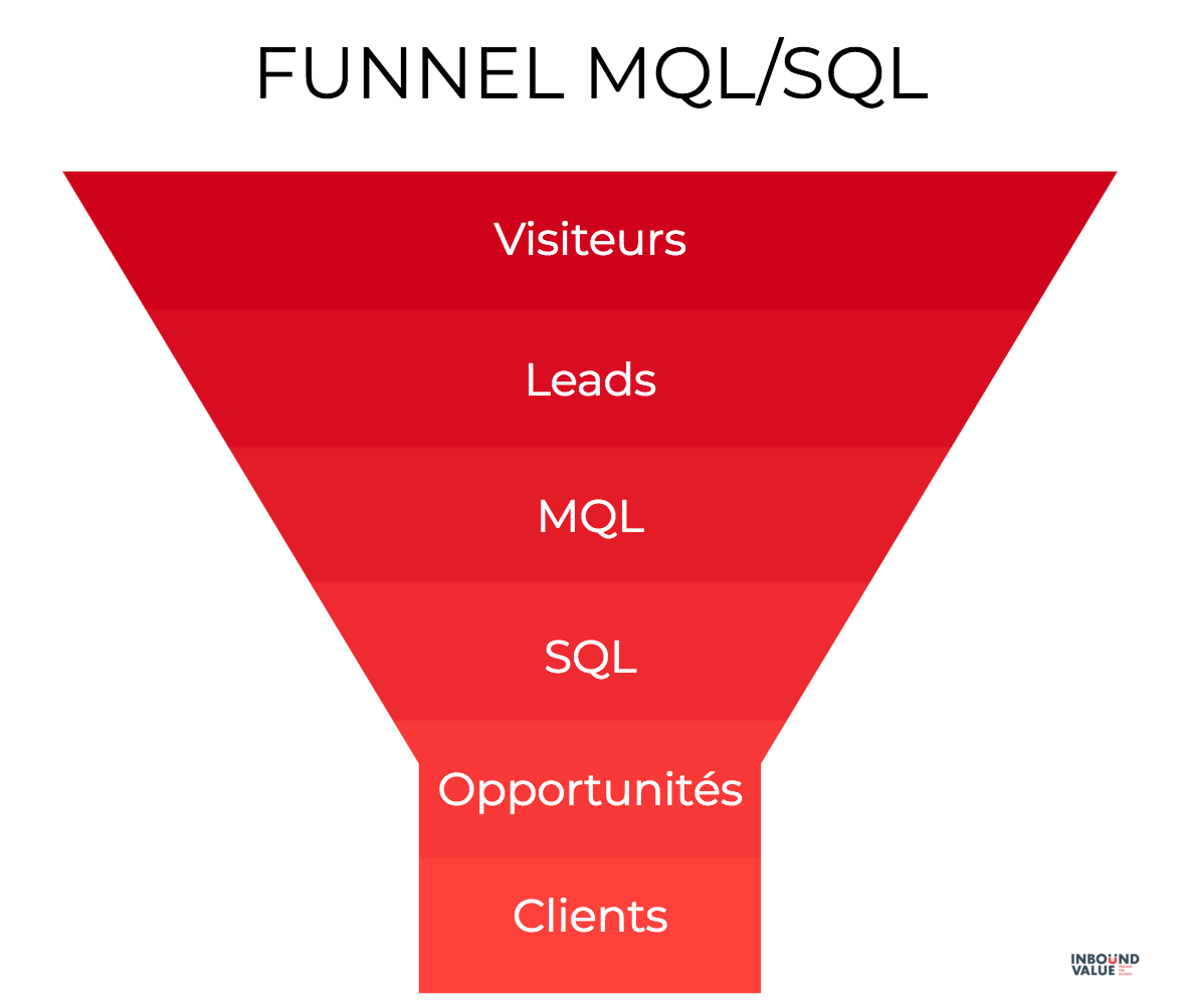 In a marketing approach the middle of the tunnel is shared between sales and marketing