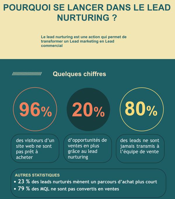 Le lead nurturing permet un gain de temps pour vos équipes commerciales