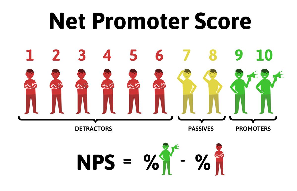 Le NPS score permet de juger quels sont les clients qui pourront vous recommander