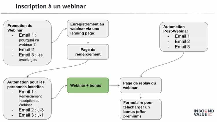 Exemple d'une campagne de lead nurturing pour un webinar