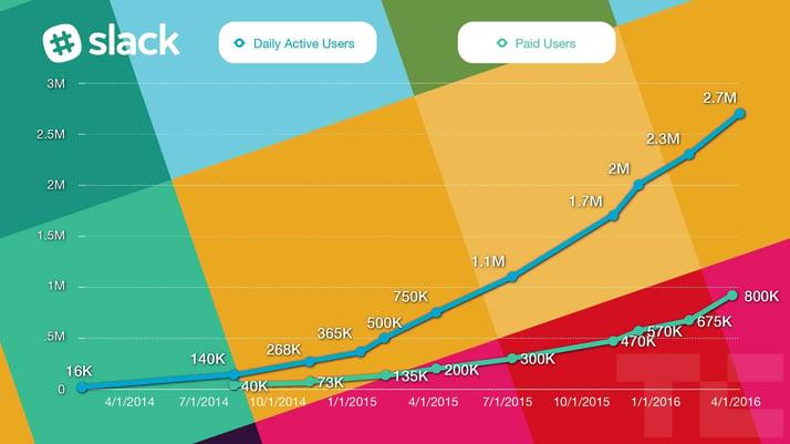 slack-users-paid-seats-chart (1)