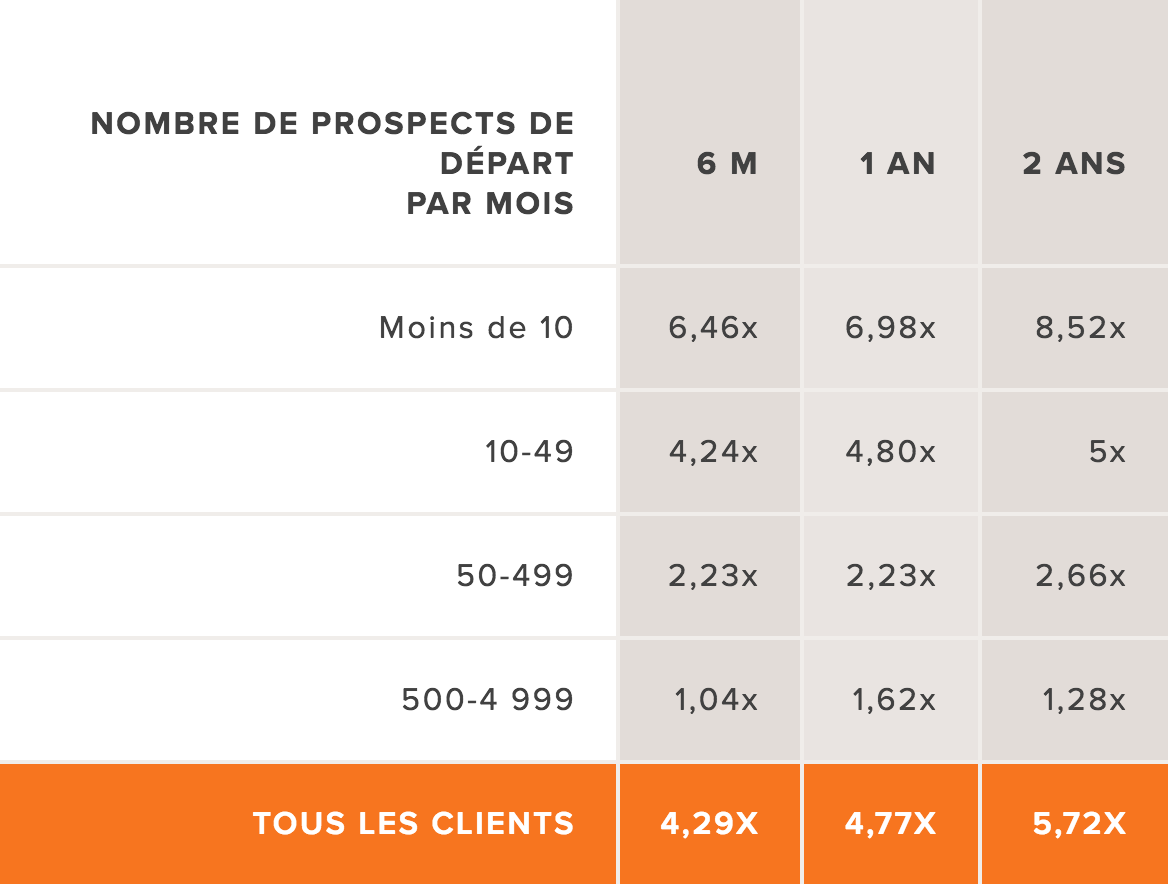 Quel ROI pour l'inbound marketing en SaaS ?